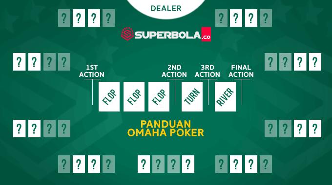 Panduan Lengkap Judi Kartu Omaha Poker