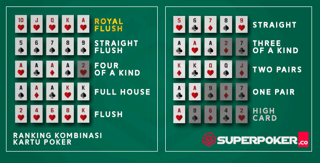 Urutan ranking kartu poker IDN SuperPoker