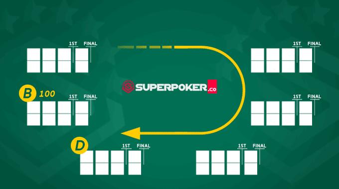 Panduan dominoQQ online lengkap SuperPoker