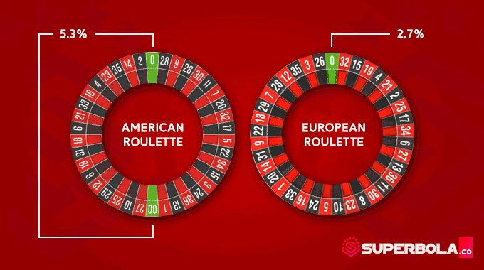 Perbedaan American roulette dan European roulette